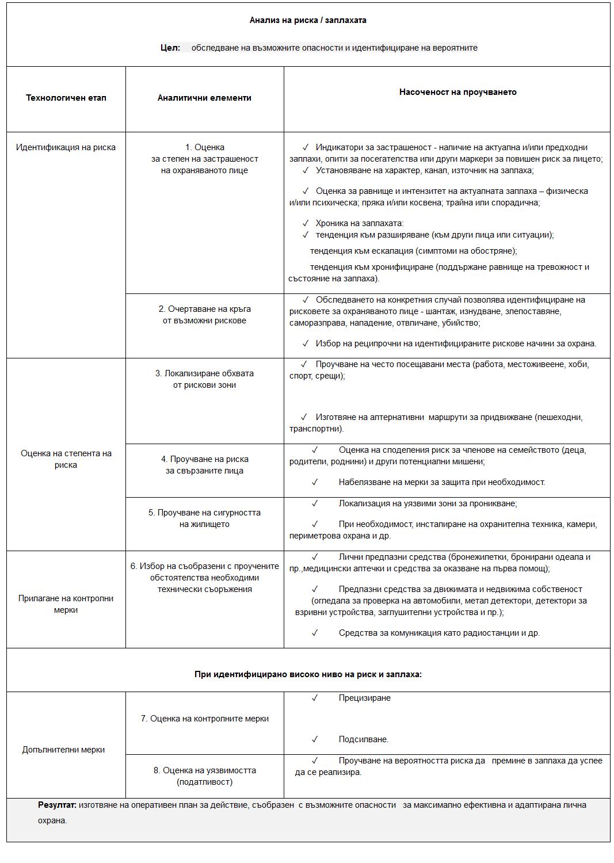 Анализ на риска